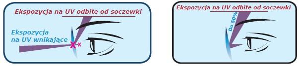 E-SPF eye sun protection factor w szkłach Crizal UV