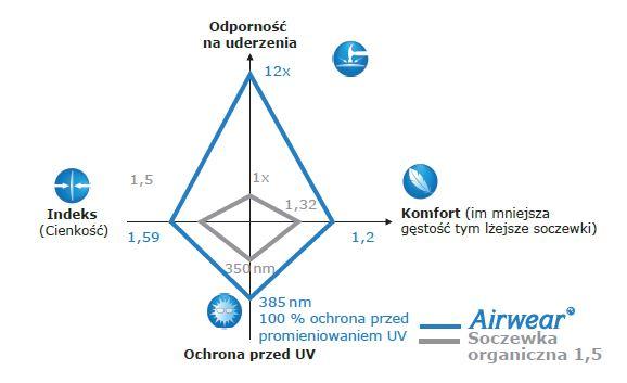 szkła poliwęglanowe Airwear odporność vs szkła plastikowe